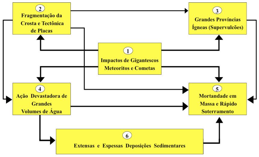 Figura 13 – Fenômenos Geológicos Globais e Interligados:                 A Grande Catástrofe (Dilúvio de Gênesis)